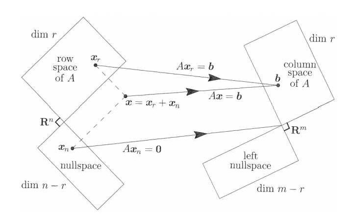 Four linear subspaces of a matrix